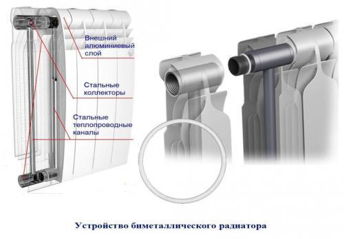 Какой лучше радиатор биметаллический или алюминиевый. В чем разница?