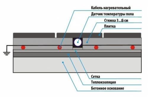 Теплый пол в стяжку. Правильное строение системы («пирог») теплого пола с греющим кабелем в стяжке из пескобетона