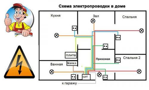 Схема разводки электропроводки в частном доме. Проект и схема разводки электропроводки