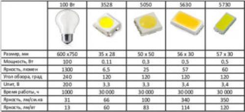 Светодиоды параметры и характеристики. Основные характеристики