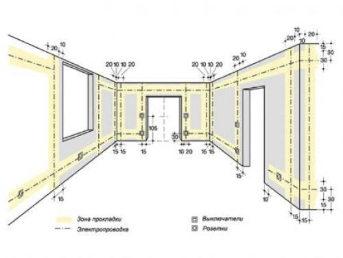 Правила электромонтажа в квартире. Рекомендации по составлению схемы проводки