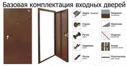 Ширина входной двери 90 см. Основные характеристики дверей