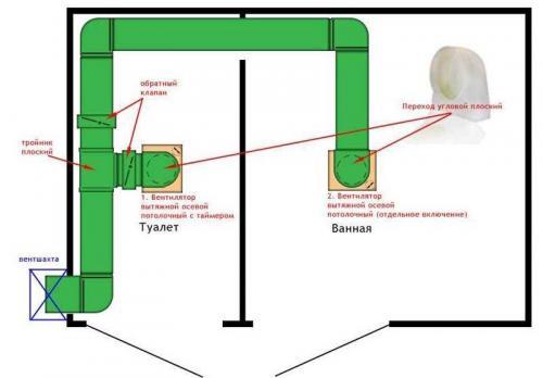 Вентиляция в стене в частном доме. Особенности вытяжной вентиляции в частном доме
